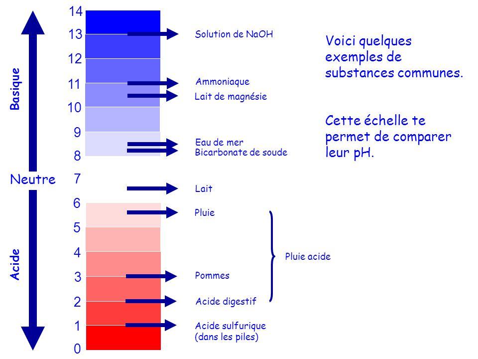 0 1 2 3 4 5 6 7 8 9 10 11 12 13 14 Ammoniaque Neutre Lait de magnésie Eau de mer Bicarbonate de soude Solution de NaOH Lait Pluie Pommes Acide digesti