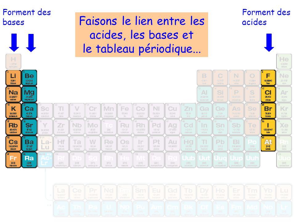 Forment des bases Forment des acides Faisons le lien entre les acides, les bases et le tableau périodique...