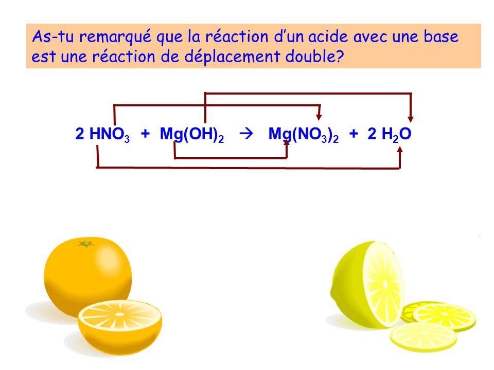 As-tu remarqué que la réaction dun acide avec une base est une réaction de déplacement double? 2 HNO 3 + Mg(OH) 2 Mg(NO 3 ) 2 + 2 H 2 O