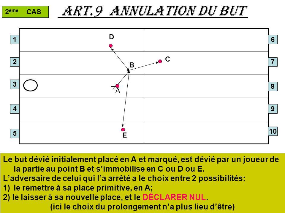 Art.9 annulation du but 1 2 3 4 5 2 ème CAS Le but dévié initialement placé en A et marqué, est dévié par un joueur de la partie au point B et simmobi