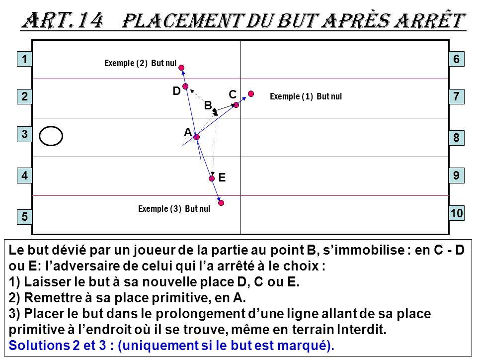 Art.14 placement du but après arrêt 1 2 3 4 5 Le but dévié par un joueur de la partie au point B, simmobilise : en C - D ou E: ladversaire de celui qu