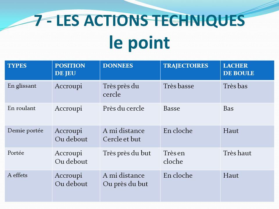 7 - LES ACTIONS TECHNIQUES le point TYPESPOSITION DE JEU DONNEESTRAJECTOIRESLACHER DE BOULE En glissant AccroupiTrès près du cercle Très basseTrès bas