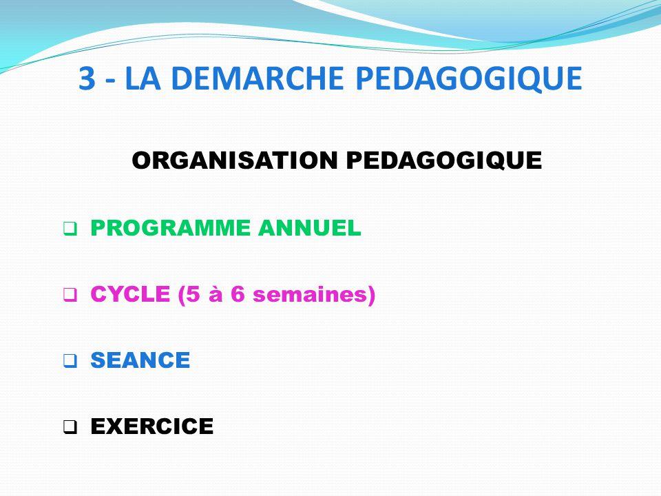 ORGANISATION PEDAGOGIQUE PROGRAMME ANNUEL CYCLE (5 à 6 semaines) SEANCE EXERCICE 3 - LA DEMARCHE PEDAGOGIQUE