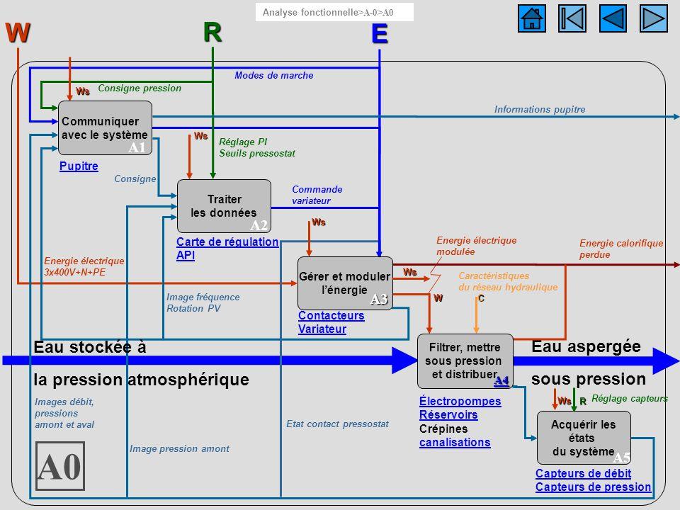 Caractéristiques du réseau hydraulique Eau aspergée sous pression Diagramme A0 E W Traiter les données A2 Acquérir les états du système A5 Capteurs de