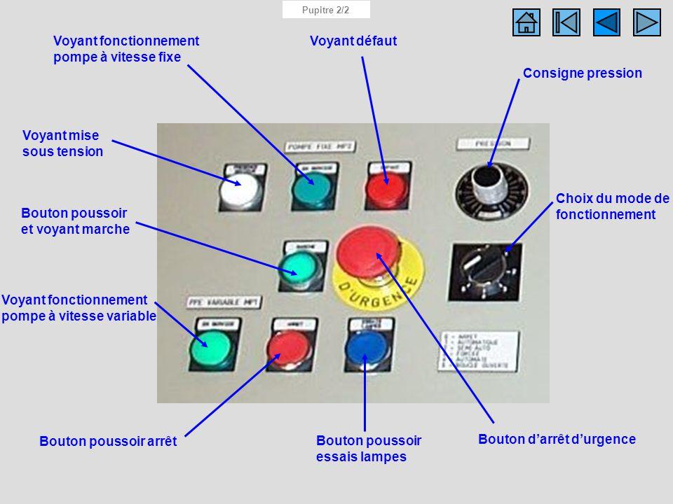 Détails du pupitre Pupitre 2/2 Choix du mode de fonctionnement Bouton darrêt durgence Bouton poussoir essais lampes Bouton poussoir arrêt Bouton pouss