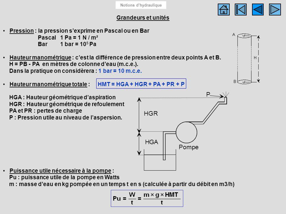 Grandeurs et unités Pression : la pression sexprime en Pascal ou en Bar Pascal1 Pa = 1 N / m² Bar1 bar = 10 5 Pa Hauteur manométrique : cest la différ
