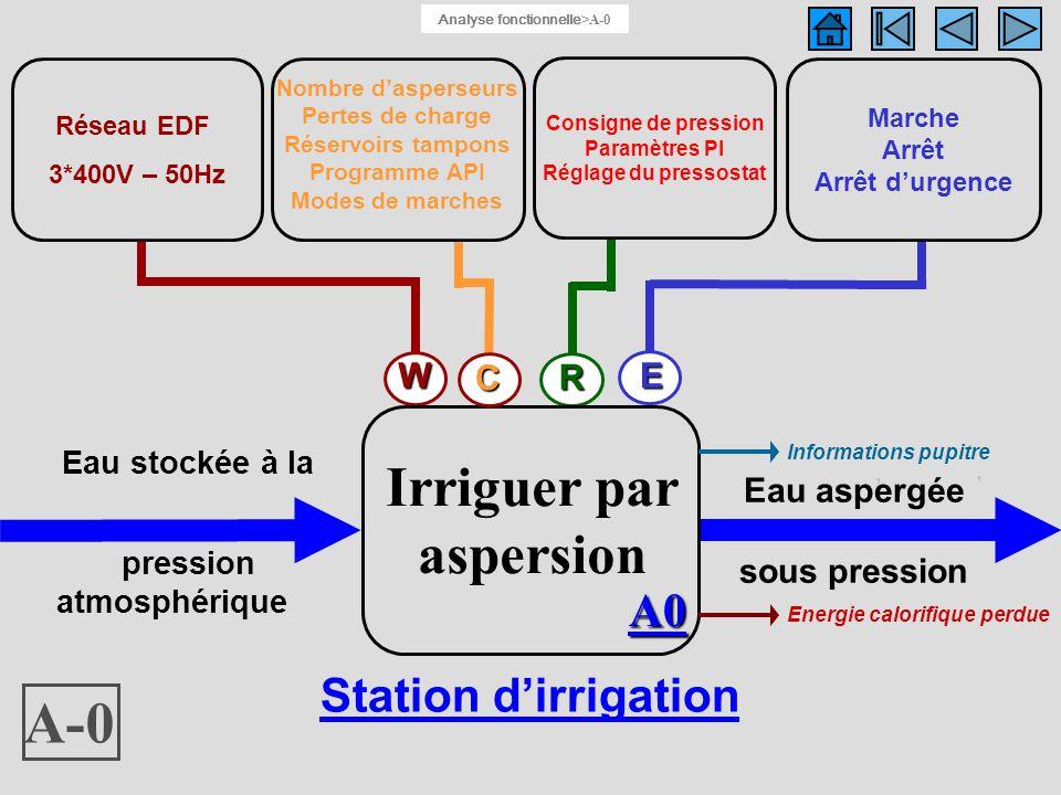Eau aspergée sous pression Fonction globale : A-0 Réseau EDF 3*400V – 50Hz Marche Arrêt Arrêt durgence,, Informations pupitre Energie calorifique perd