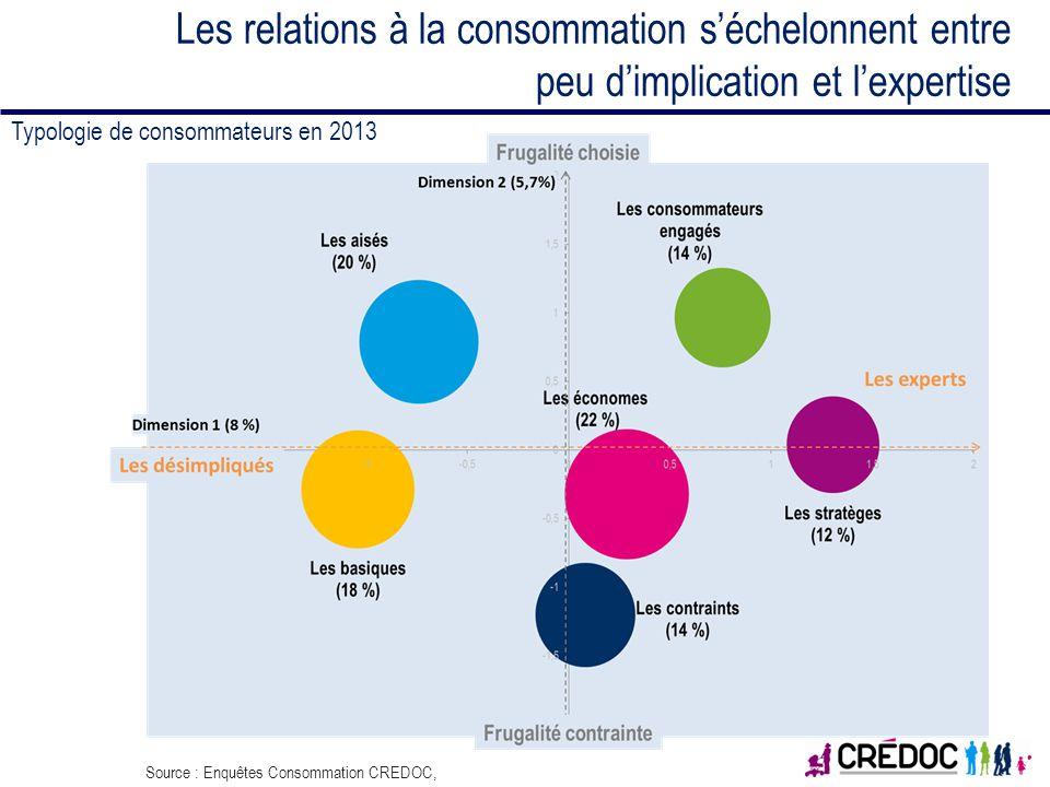 Les relations à la consommation séchelonnent entre peu dimplication et lexpertise Typologie de consommateurs en 2013 Source : Enquêtes Consommation CR
