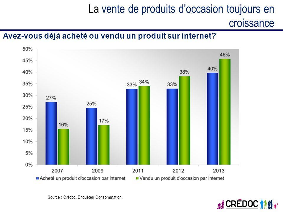 La vente de produits doccasion toujours en croissance Avez-vous déjà acheté ou vendu un produit sur internet? Source : Crédoc, Enquêtes Consommation