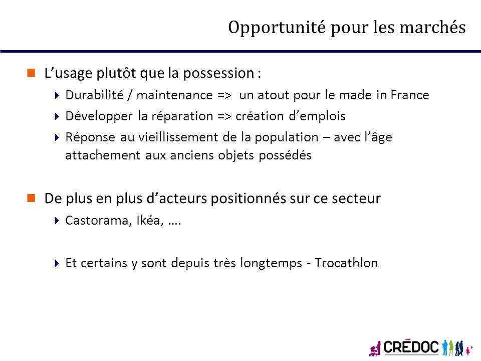 Opportunité pour les marchés Lusage plutôt que la possession : Durabilité / maintenance => un atout pour le made in France Développer la réparation =>