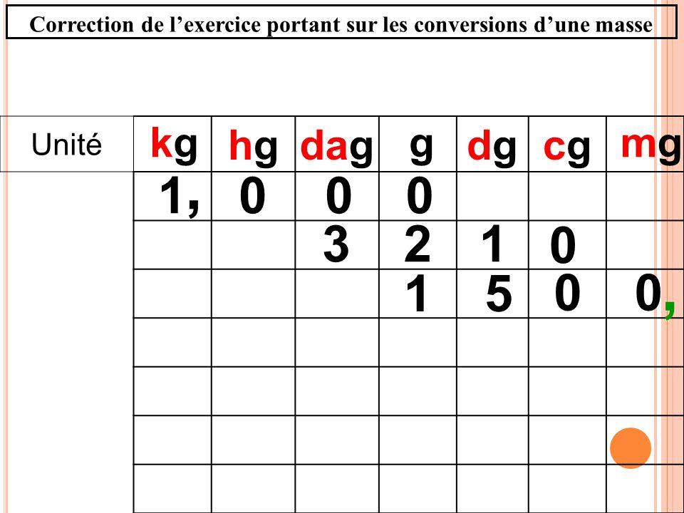 Unité hghgdagdgdgcgcg 0001, g 00 51, mgmgkgkg 123 0 Correction de lexercice portant sur les conversions dune masse