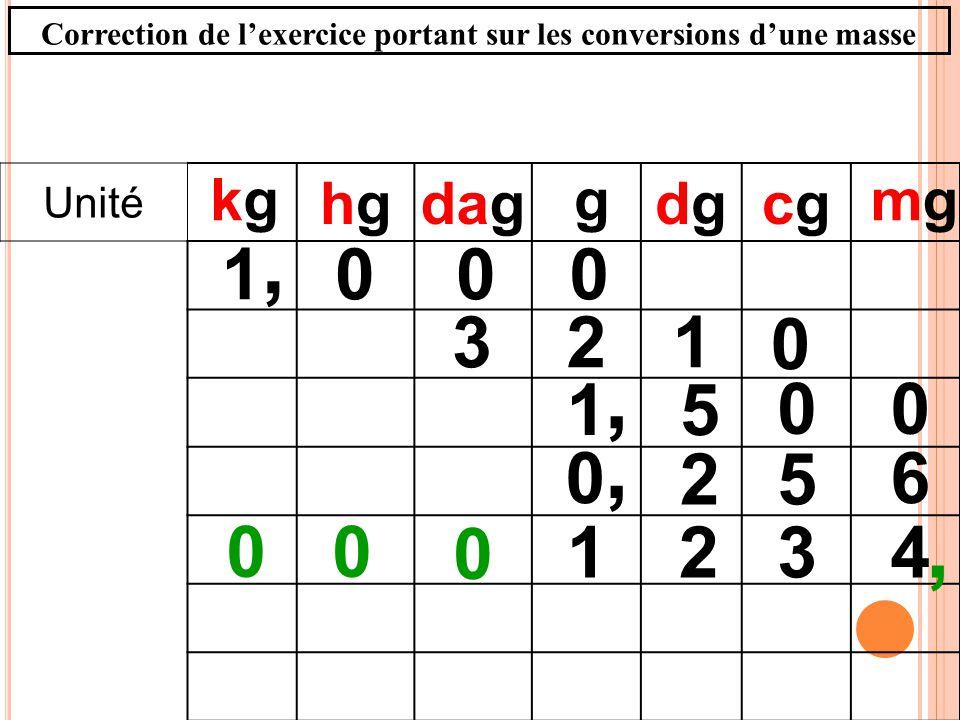 Unité hghgdagdgdgcgcg 0001, g 00 51, 4321, 0 00 mgmg kgkg 6 52 0, 123 0 Correction de lexercice portant sur les conversions dune masse