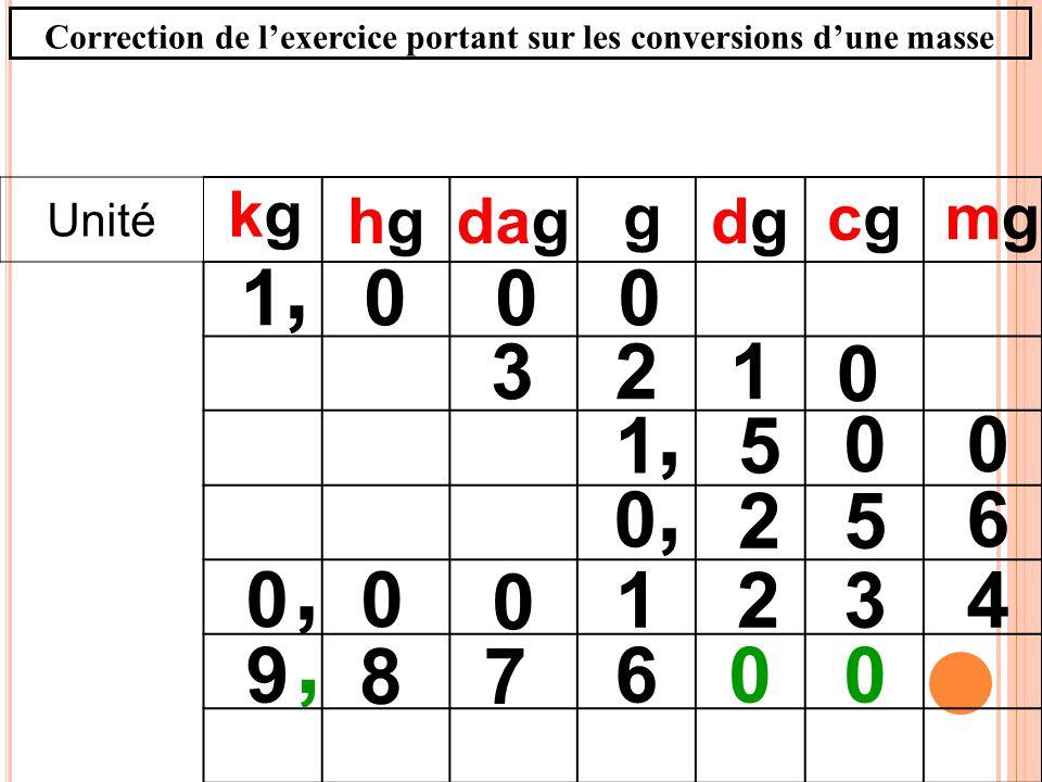 Unité hghgdagdgdg 0001, g 00 51, 4321, 0 00 mgmg 6 52 0,, 6 78 900 kgkg cgcg 123 0 Correction de lexercice portant sur les conversions dune masse
