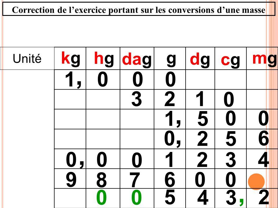 Unité dagdgdg 0001, g 00 51, 4321, 0 00 mgmgkgkg 6 52 0,, 2 34 5 00 cgcg hghg 123 0 6 78 900 Correction de lexercice portant sur les conversions dune