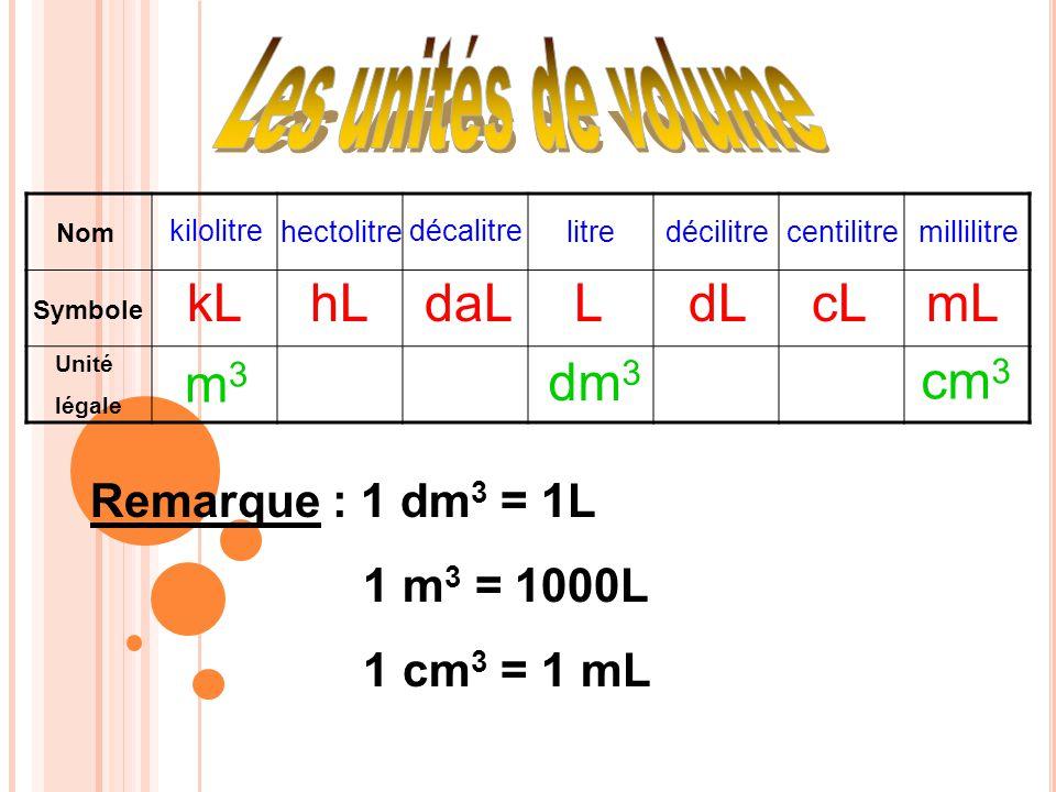 Nom Symbole Unité légale kLhLdaLLdLcLmL kilolitre hectolitre décalitre litredécilitre centilitre millilitre m 3 dm 3 cm 3 Remarque : 1 dm 3 = 1L 1 m 3
