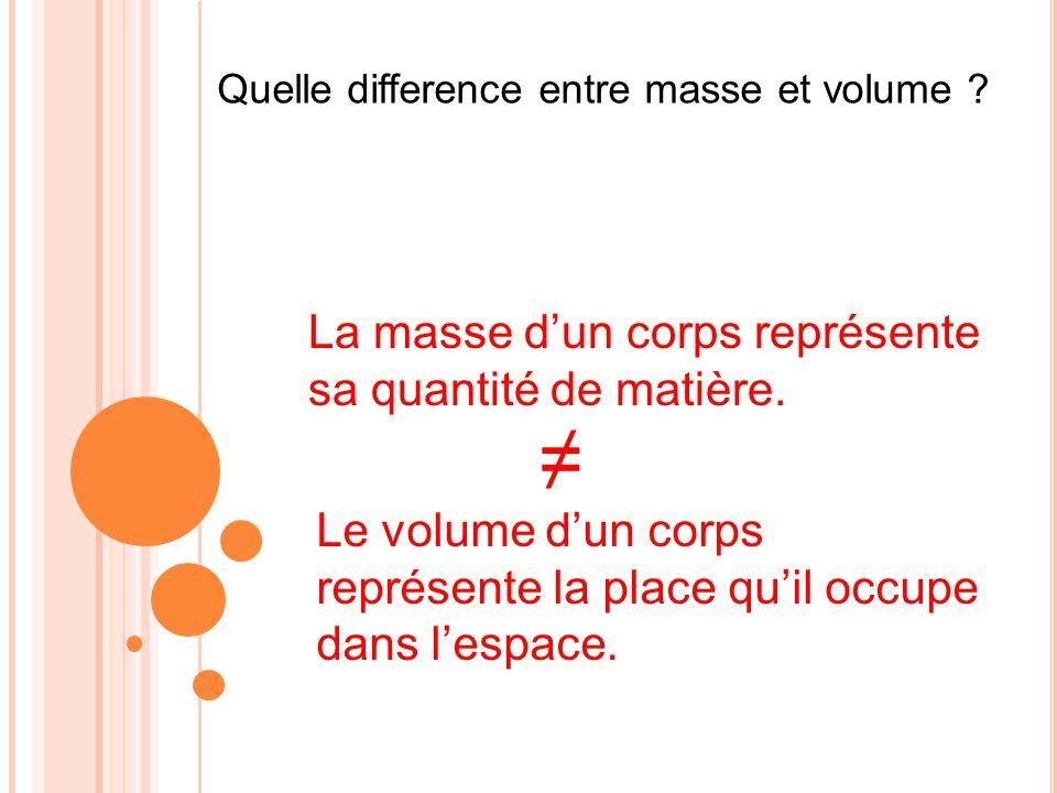 Quelle difference entre masse et volume ? La masse dun corps représente sa quantité de matière. Le volume dun corps représente la place quil occupe da