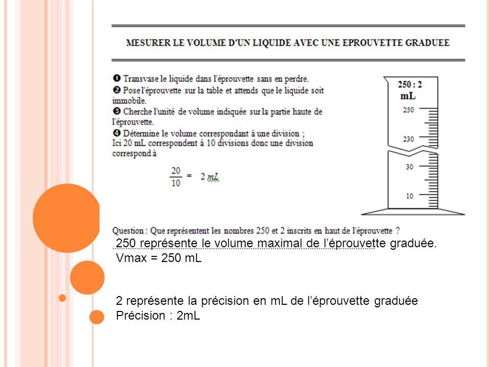 250 représente le volume maximal de léprouvette graduée. Vmax = 250 mL 2 représente la précision en mL de léprouvette graduée Précision : 2mL