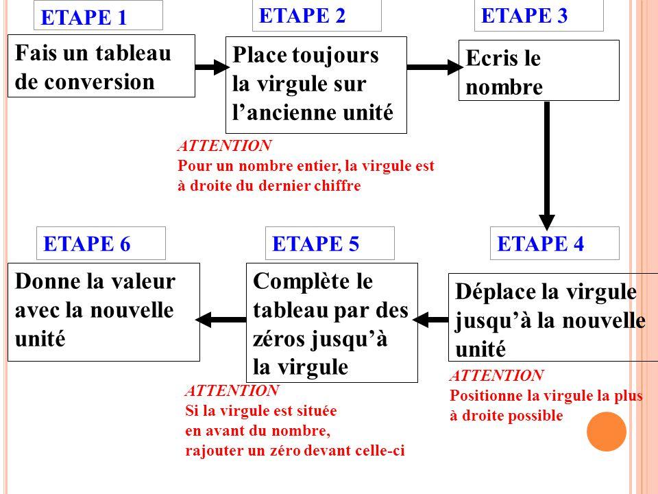 Fais un tableau de conversion ETAPE 2 Place toujours la virgule sur lancienne unité ETAPE 1 Déplace la virgule jusquà la nouvelle unité ETAPE 3 Complè