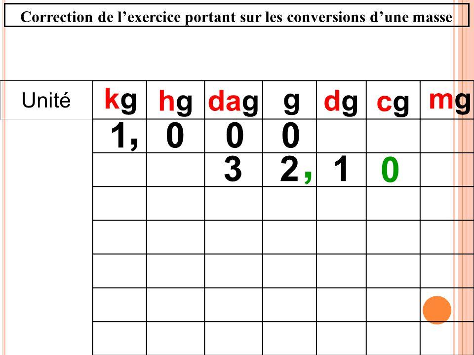 Unité hghgdagdgdg 123 g mgmgkgkg, 0 cgcg 0001, Correction de lexercice portant sur les conversions dune masse
