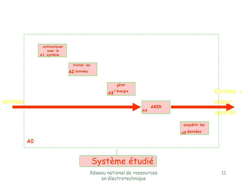 Réseau national de ressources en électrotechnique 10 Les différents niveaux §niveau A-0 §niveau A0 §niveau A1; A4 fonction globale