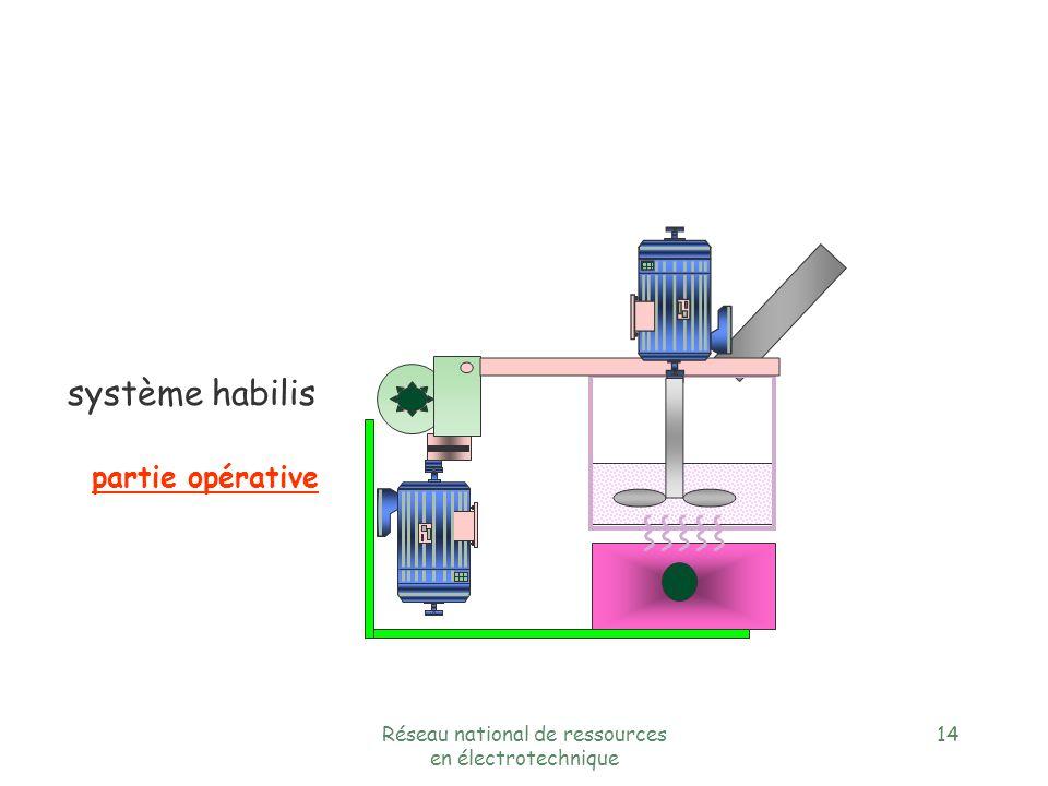 Réseau national de ressources en électrotechnique 13 Groupe Schneider Exemple : système habilis