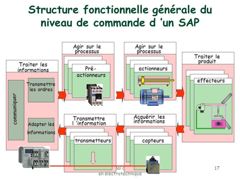 Réseau national de ressources en électrotechnique 16 capteurs et sondes appareillage automate ou logique câblée pupitre e W3 r r W1 communiquer avec l
