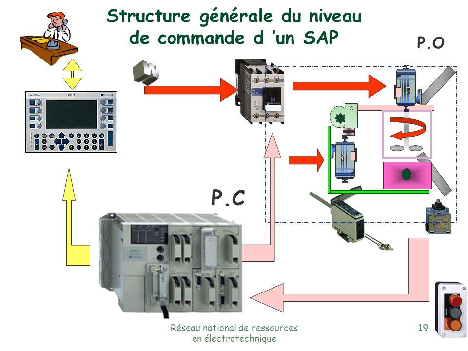 Réseau national de ressources en électrotechnique 18 P.O P.C Structure générale du niveau de commande d un SAP entrées sorties programme