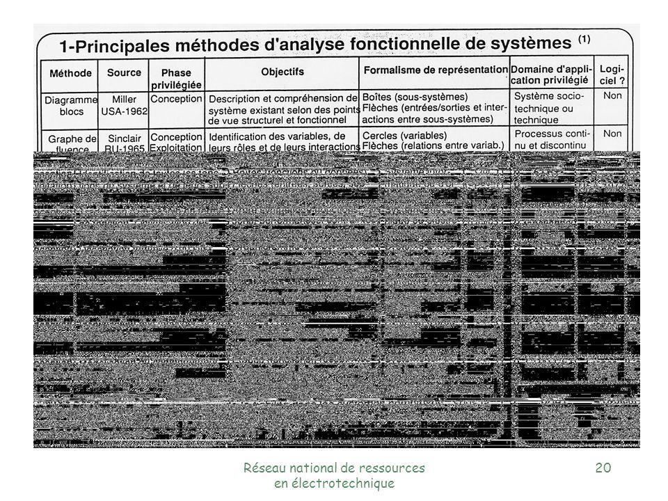 Réseau national de ressources en électrotechnique 19 P.O P.C Structure générale du niveau de commande d un SAP
