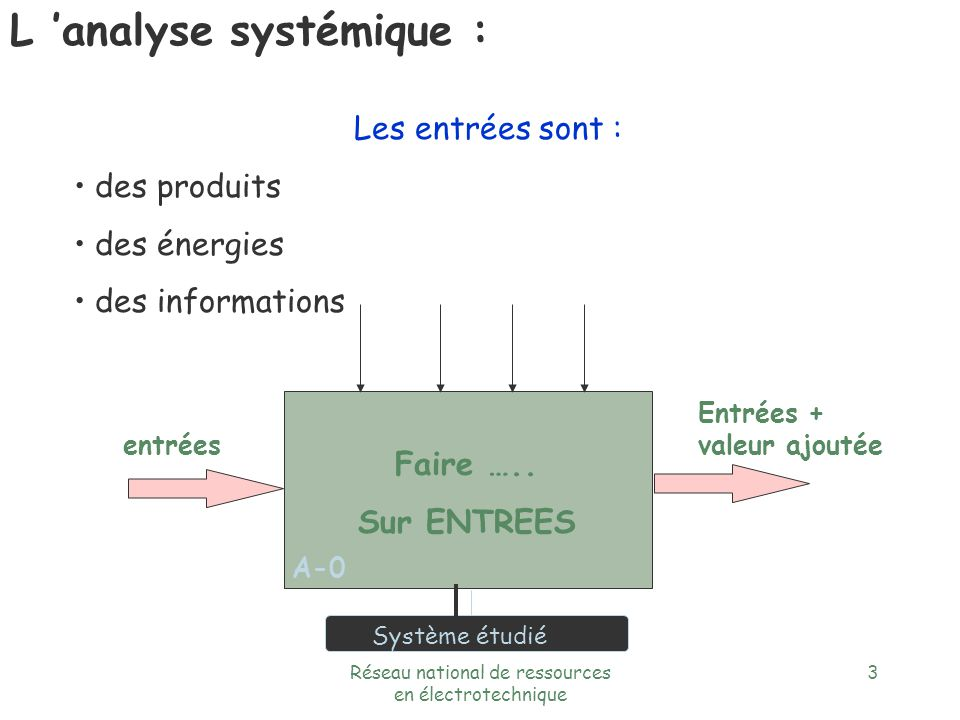 Réseau national de ressources en électrotechnique 2 Faire ….. Sur ENTREES Entrées + valeur ajoutée Système étudié A-0 L analyse systémique : Définitio