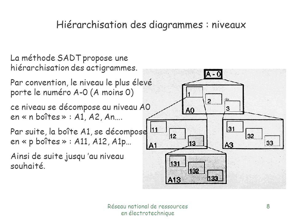 Réseau national de ressources en électrotechnique 8 Hiérarchisation des diagrammes : niveaux La méthode SADT propose une hiérarchisation des actigrammes.