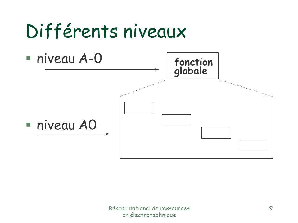 Réseau national de ressources en électrotechnique 9 Différents niveaux §niveau A-0 §niveau A0 fonction globale