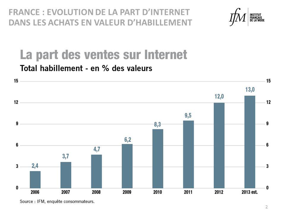 2 FRANCE : EVOLUTION DE LA PART DINTERNET DANS LES ACHATS EN VALEUR DHABILLEMENT