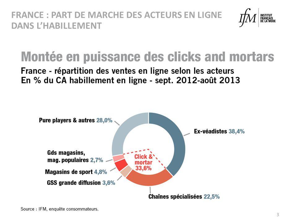 FRANCE : PART DE MARCHE DES ACTEURS EN LIGNE DANS LHABILLEMENT 3