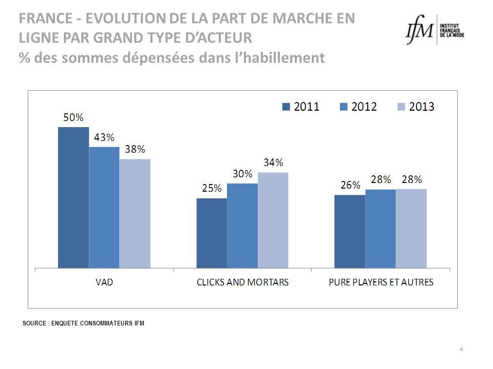 4 FRANCE - EVOLUTION DE LA PART DE MARCHE EN LIGNE PAR GRAND TYPE DACTEUR % des sommes dépensées dans lhabillement SOURCE : ENQUETE CONSOMMATEURS IFM
