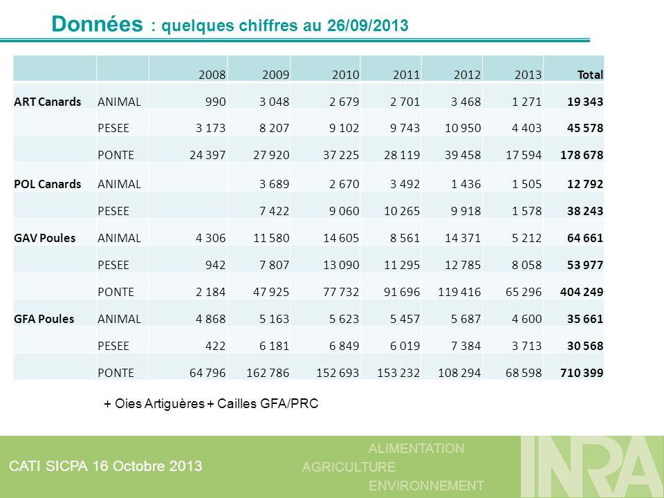 ALIMENTATION AGRICULTURE ENVIRONNEMENT CATI SICPA 16 Octobre 2013 Données : quelques chiffres au 26/09/2013 200820092010201120122013Total ART CanardsA