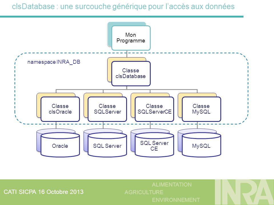 ALIMENTATION AGRICULTURE ENVIRONNEMENT CATI SICPA 16 Octobre 2013 clsDatabase : une surcouche générique pour laccès aux données Mon Programme Classe c