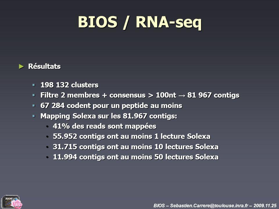 BIOS – Sebastien.Carrere@toulouse.inra.fr – 2009.11.25 Résultats Résultats 198 132 clusters 198 132 clusters Filtre 2 membres + consensus > 100nt 81 967 contigs Filtre 2 membres + consensus > 100nt 81 967 contigs 67 284 codent pour un peptide au moins 67 284 codent pour un peptide au moins Mapping Solexa sur les 81.967 contigs: Mapping Solexa sur les 81.967 contigs: 41% des reads sont mappées 41% des reads sont mappées 55.952 contigs ont au moins 1 lecture Solexa 55.952 contigs ont au moins 1 lecture Solexa 31.715 contigs ont au moins 10 lectures Solexa 31.715 contigs ont au moins 10 lectures Solexa 11.994 contigs ont au moins 50 lectures Solexa 11.994 contigs ont au moins 50 lectures Solexa BIOS / RNA-seq