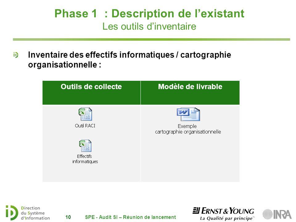Phase 1 : Description de lexistant Les outils dinventaire Inventaire des effectifs informatiques / cartographie organisationnelle : SPE - Audit SI – R