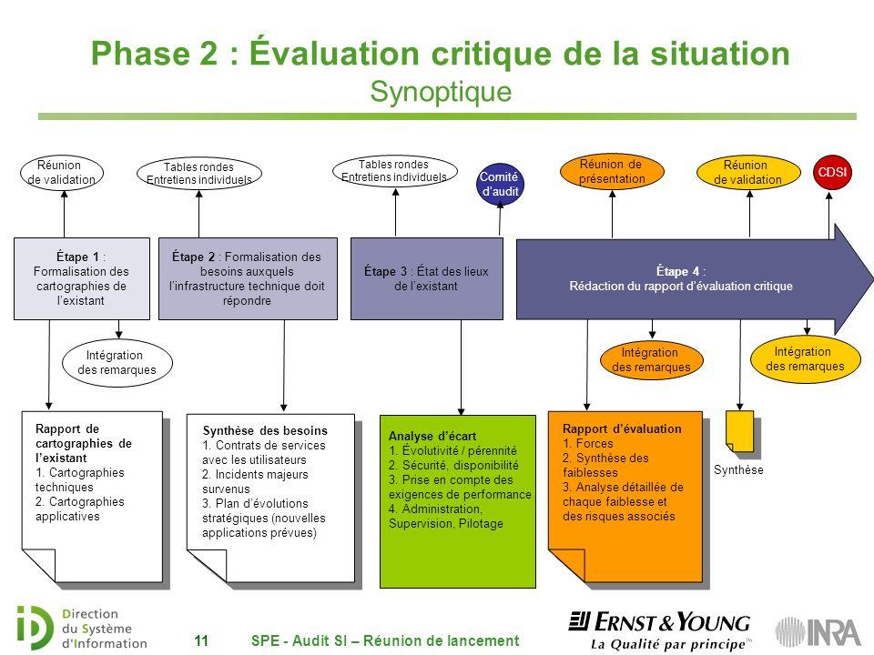 Phase 2 : Évaluation critique de la situation Synoptique 11 Réunion de validation Intégration des remarques Synthèse Réunion de validation Intégration