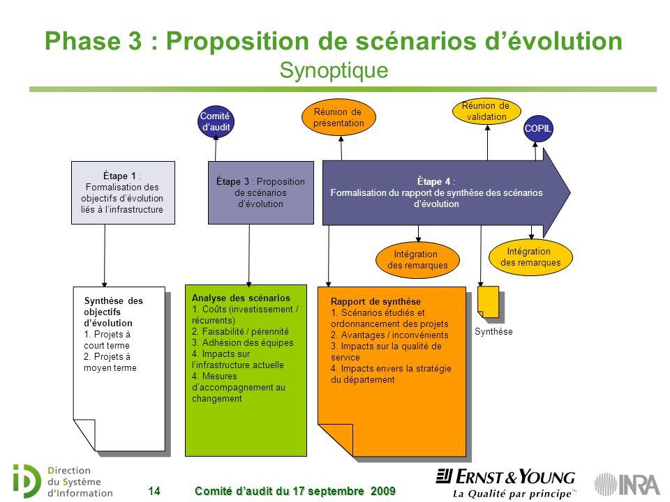 Phase 3 : Proposition de scénarios dévolution Synoptique Comité daudit du 17 septembre 2009 14 Synthèse Réunion de validation Intégration des remarque