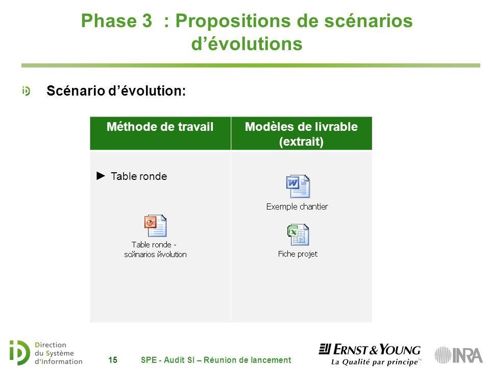 Phase 3 : Propositions de scénarios dévolutions Scénario dévolution: SPE - Audit SI – Réunion de lancement15 Méthode de travailModèles de livrable (ex