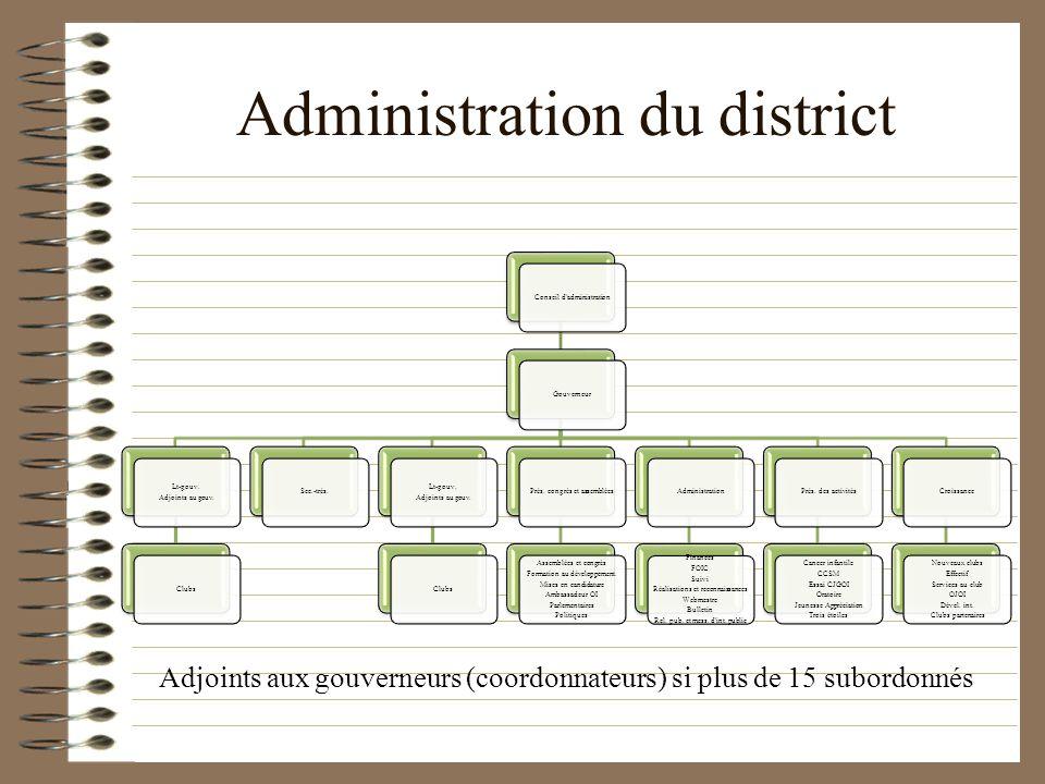 Administration du district Adjoints aux gouverneurs (coordonnateurs) si plus de 15 subordonnés Conseil dadministrationGouverneur Lt-gouv. Adjoints au