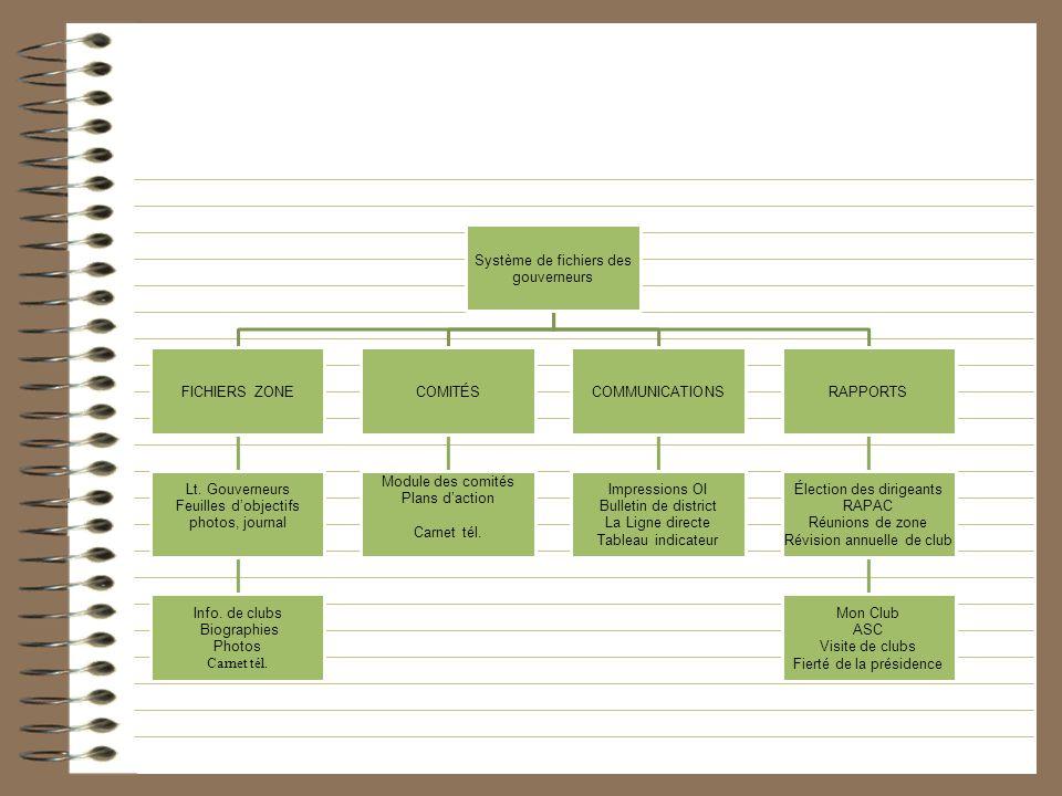 Système de fichiers des gouverneurs FICHIERS ZONE Lt. Gouverneurs Feuilles dobjectifs photos, journal Info. de clubs Biographies Photos Carnet tél. CO