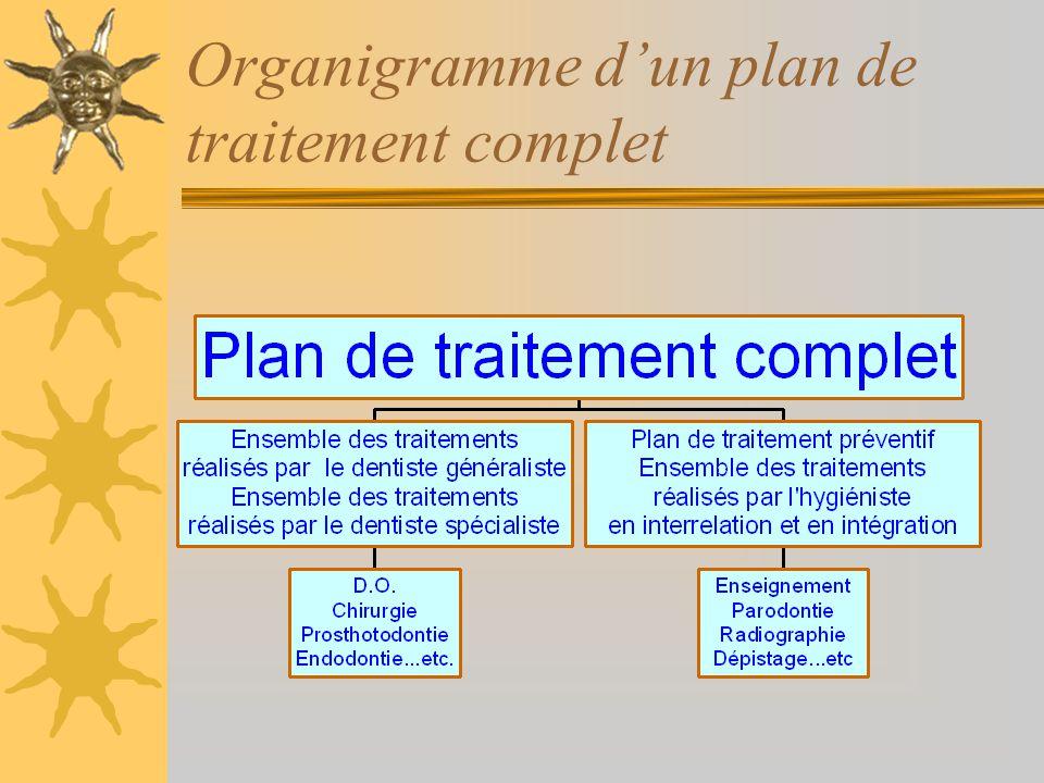 Buts d un plan de traitement Contrôler les facteurs étiologiques Contrôler les facteurs contribuants Supprimer les signes Supprimer les symptômes Réta