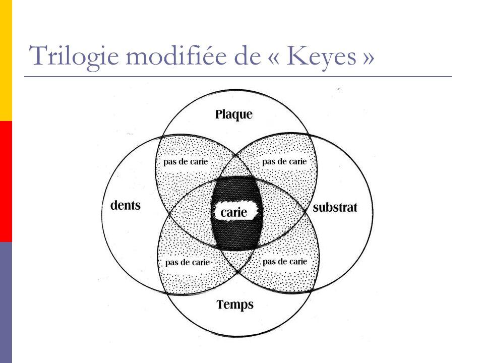 Trilogie modifiée de « Keyes »