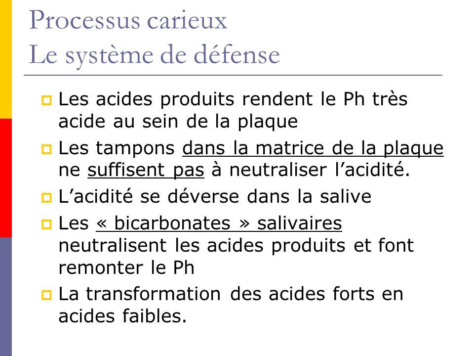 Processus carieux Le système de défense Les acides produits rendent le Ph très acide au sein de la plaque Les tampons dans la matrice de la plaque ne suffisent pas à neutraliser lacidité.