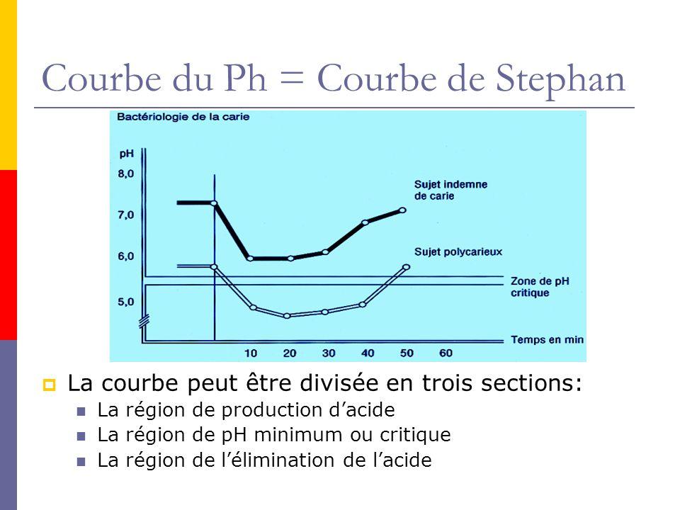 Courbe du Ph = Courbe de Stephan La courbe peut être divisée en trois sections: La région de production dacide La région de pH minimum ou critique La région de lélimination de lacide