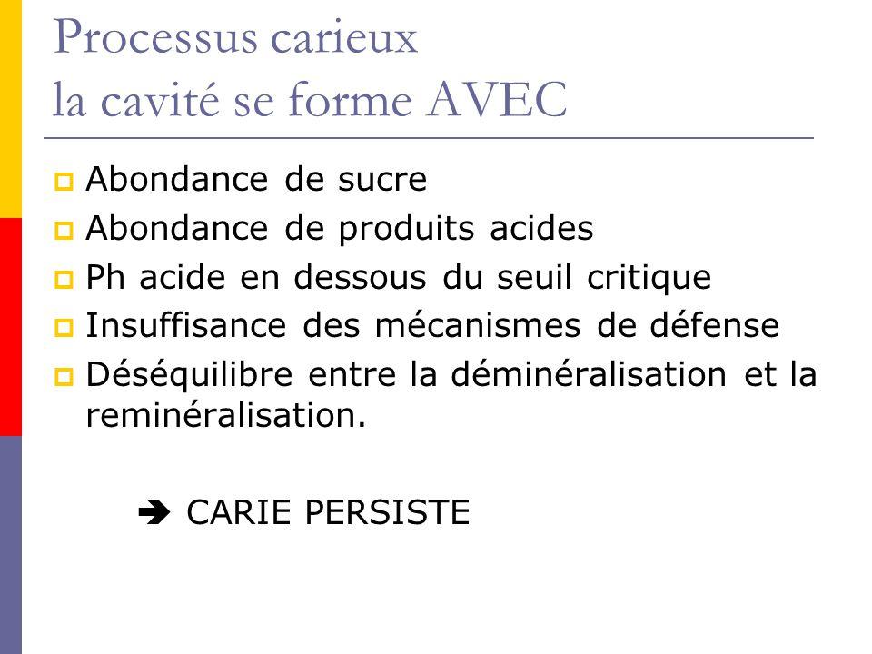 Processus carieux la cavité se forme AVEC Abondance de sucre Abondance de produits acides Ph acide en dessous du seuil critique Insuffisance des mécanismes de défense Déséquilibre entre la déminéralisation et la reminéralisation.