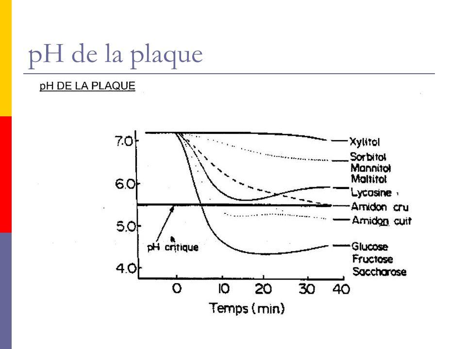 pH de la plaque