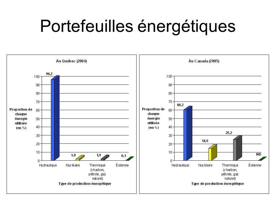 Portefeuilles énergétiques